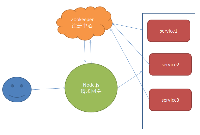 node js搭建服务网关(八)
